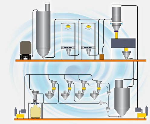 Pneumatic Conveying Systems Diagram